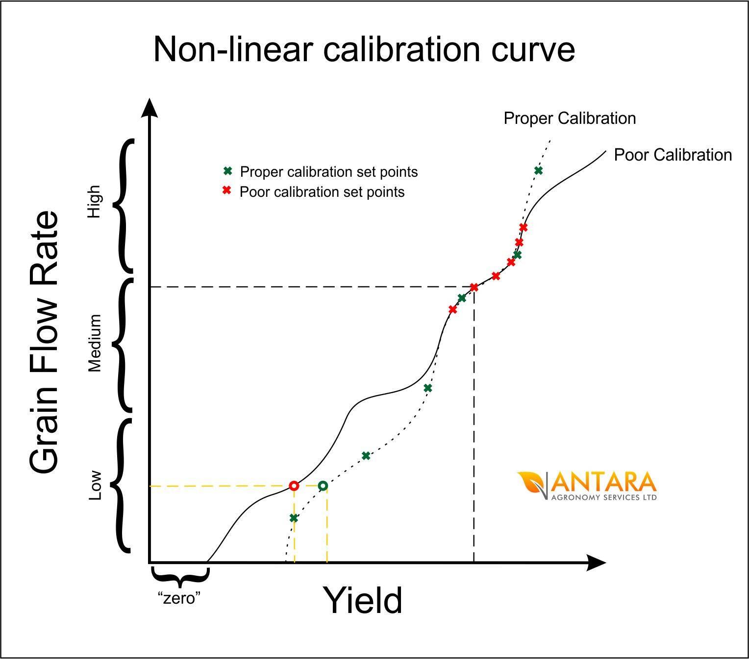 non-linear calibration curves